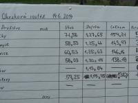 150-okrskova-soutez-14-6-2014
